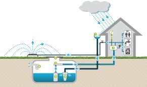 Les essentiels à connaitre sur le système de distribution en eau dans votre maison